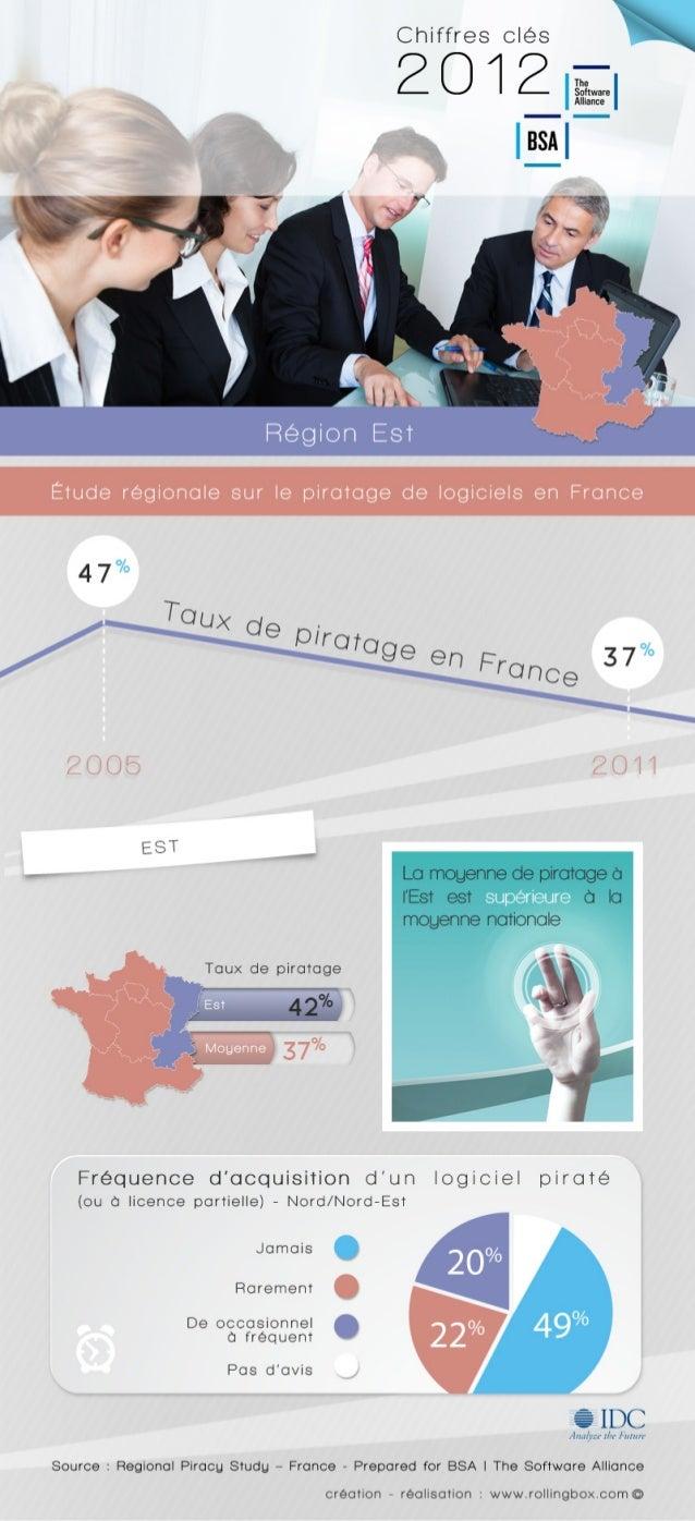 [Est de la France] Quelle est la fréquence d'acquisition d'un logiciel piraté ? Etude régionale sur le piratage de logicie...