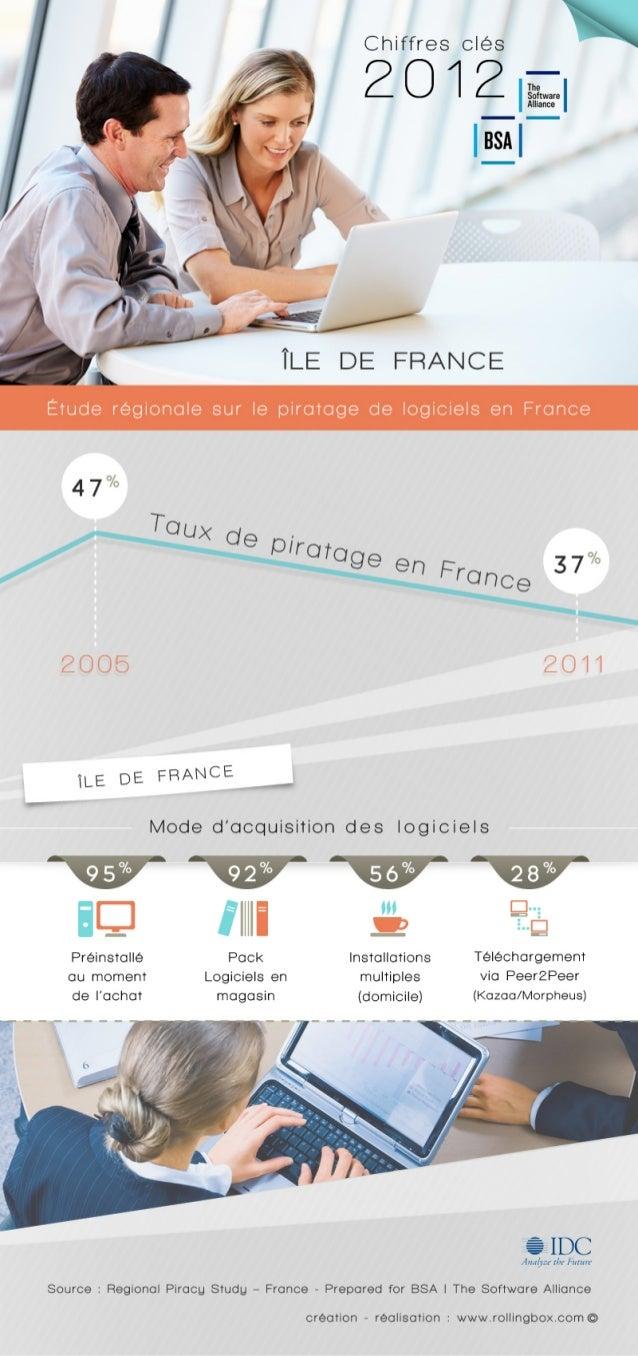 [Paris / Ile-de-France] Quelle est la répartition des modes d'acquisition des logiciels en Ile-de-France ?  Etude sur le p...