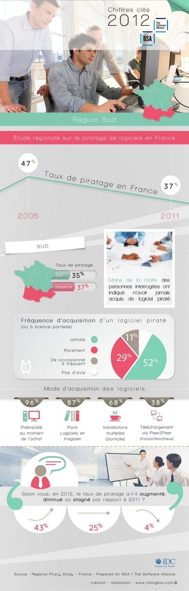 [Sud de la France] Etude régionale sur le piratage de logiciels en France - BSA | The Software Alliance / IDC