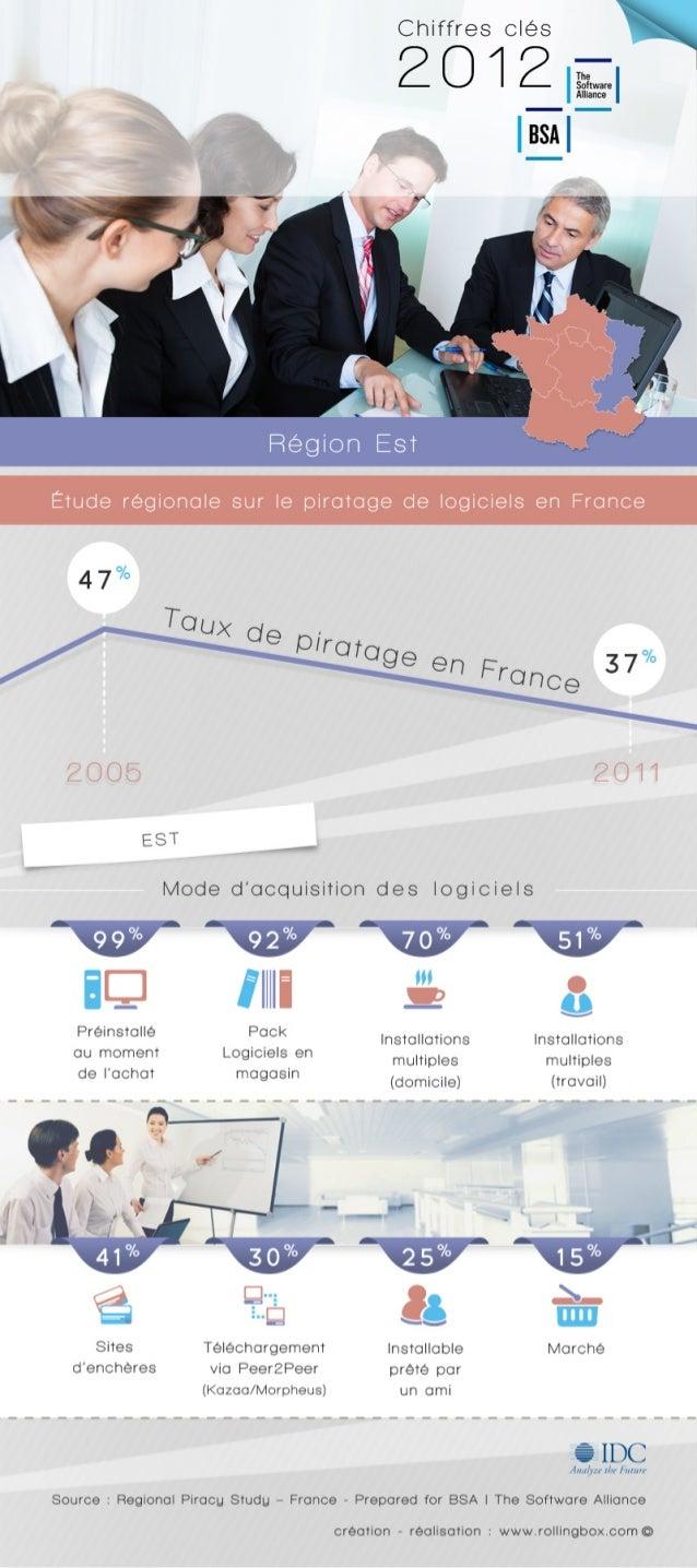 [Est de la France] Quelle est la répartition des modes d'acquisition des logiciels dans l'Est de la France ? Etude régiona...
