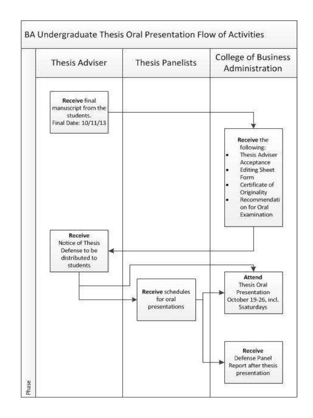Bsba undergraduate thesis program flow