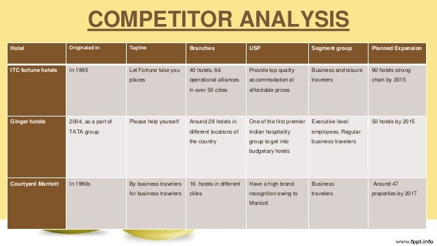 7 eleven competitive analysis model Click for more 7-eleven franchise of proprietary products that set 7-eleven apart from the competition to build a franchise model that's just as.