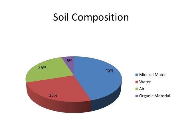 b sc micro biotech biochem i es u 3 2 soil