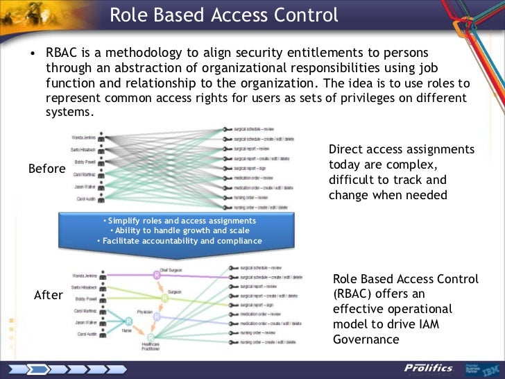 Role Discovery And Rbac Design A Case Study With Ibm Role