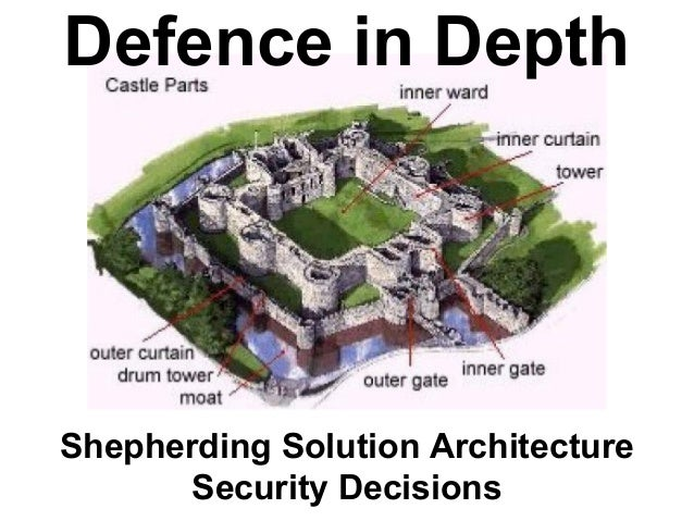 Defence In Depth Architectural Decisions