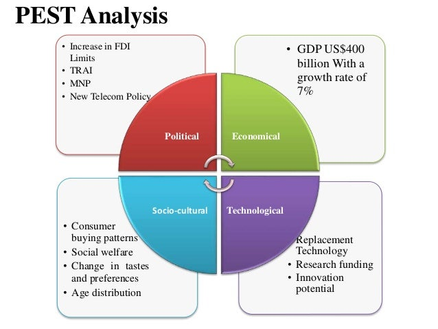 pest analysis verizon Environmental scanning is one of the essential components of the global environmental analysis one approach could be the pest analysis.