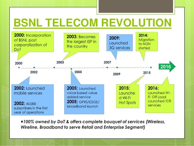 swot analysis of bsnl Swot analysis strengths bsnl is the india's leading telecommunications and broadband [.