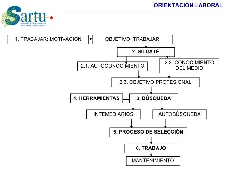 ORIENTACIÓN LABORAL     1. TRABAJAR: MOTIVACIÓN       OBJETIVO: TRABAJAR                                        2. SITUATÉ...