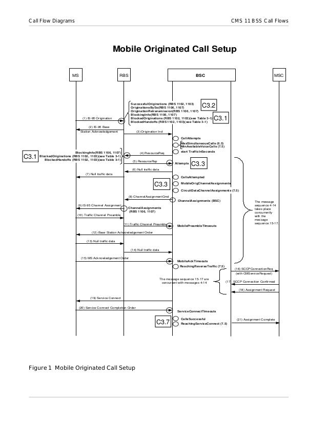 bss call setup flow diagrams   call flow diagrams