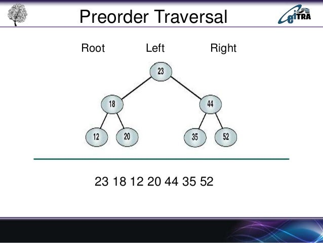 Binary search tree insertion algorithm in data structure