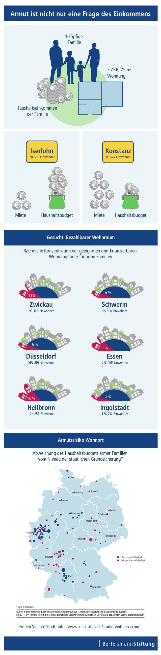 Infografik Studie Wohnen und Armut 2013