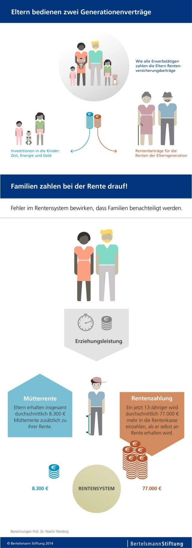 Infografik: Familien in Rentenversicherung benachteiligt