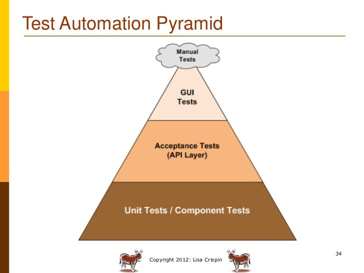 research papers automation testing The latest information on automated software testing tools and technologies to help software developers when it comes to software testing automation.