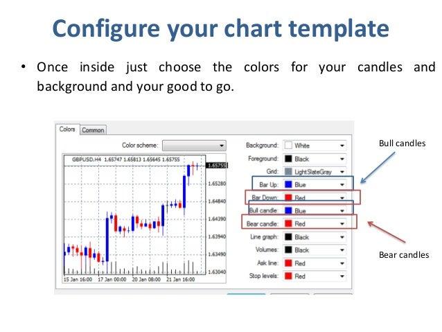 Understanding dummies strategies trading for options
