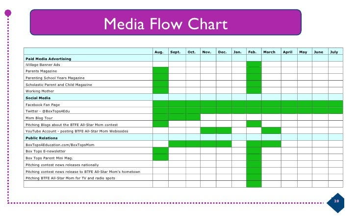 media flowchart template download box tops for education plans book