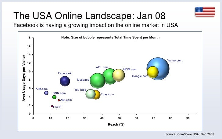 The USA Online Landscape: Jan 08<br />Facebook is having a growing impact on the online market in USA<br />Note: Size of b...