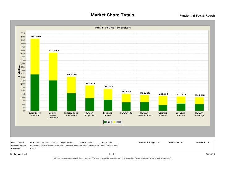 Market Share Totals                                                                             Prudential Fox & Roach    ...