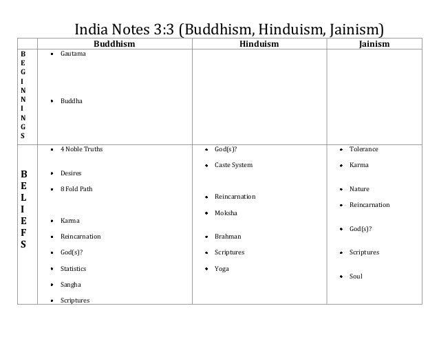 Buddhism, hinduism, jainism notes