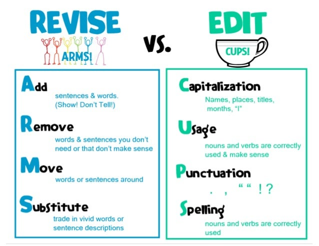 editing and revising writing checklist Revising and editing documents [] why revise [revising is an important aspect of the writing process in any context no matter how well you follow the reader centered approach while.