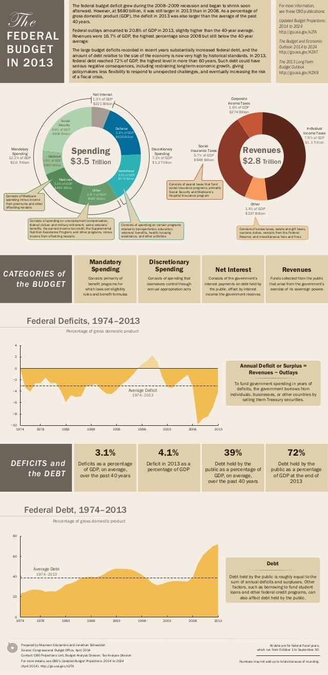 Infographic: The Federal Budget in 2013