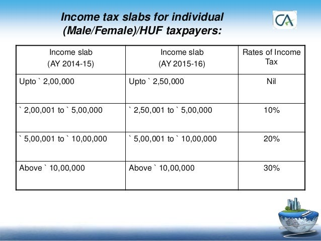 income tax slab for ay 2014 15 pdf