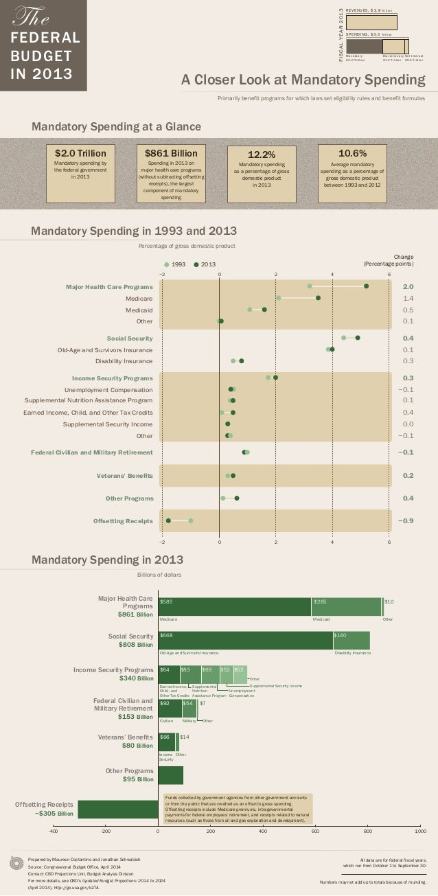 The FEDERAL BUDGET IN 2013 A Closer Look at Mandatory Spending Primarily benefit programs for which laws set eligibility r...