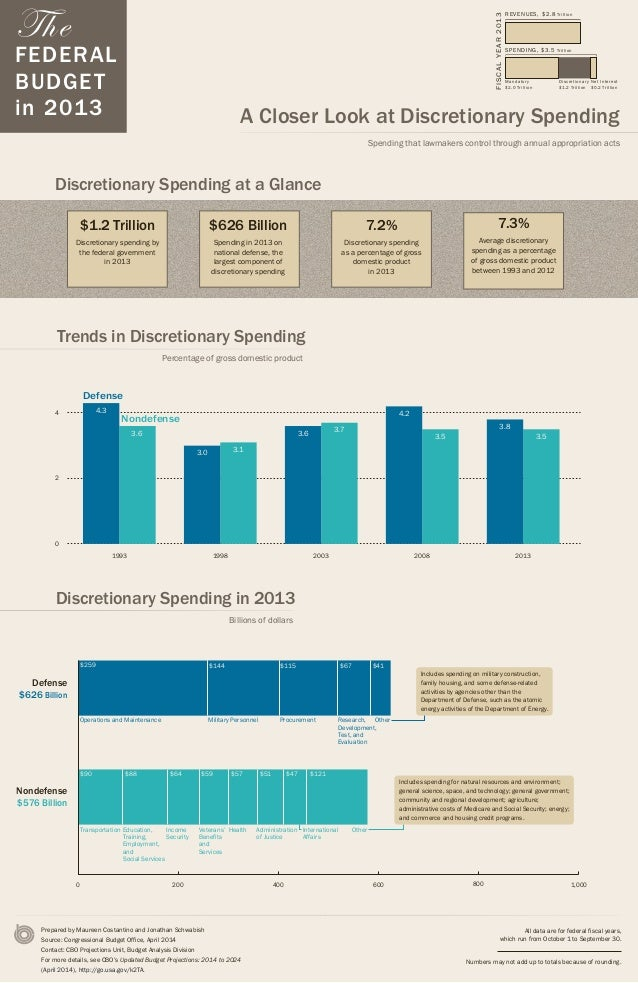 The FEDERAL BUDGET in 2013 A Closer Look at Discretionary Spending Spending that lawmakers control through annual appropri...