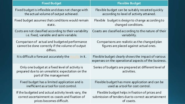 a comparison of the static and fixed budget planning tools Basis for comparison budget forecast meaning: fixed budget and flexible budget on the basis of function: sales budget both of these are financial planning tools that assist the senior management of the organization in the decision-making process.