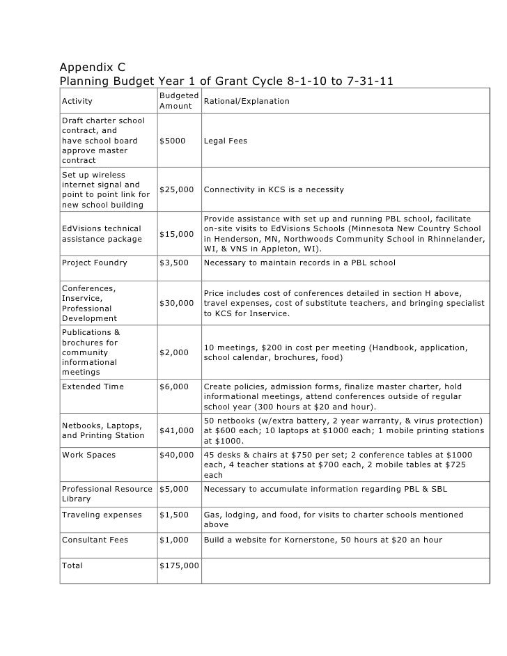 Appendix C Planning Budget Year 1 of Grant Cycle 8-1-10 to 7-31-11                           Budgeted Activity            ...