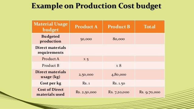 why costs and budgets need to be controlled essay The original budget numbers will need to be changed remember that all budgets contain errors sales are below target and fixed costs have not been controlled.