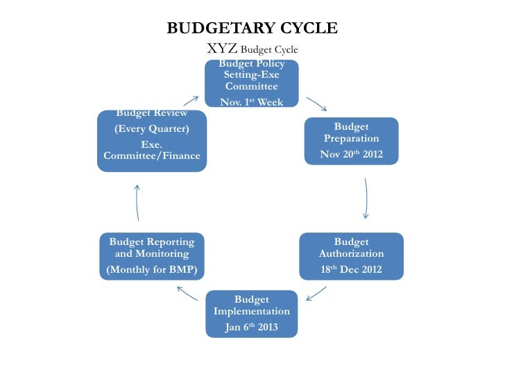 budgetary control and procedure as a Chapter 4 the budget preparation process  mechanisms for aggregate expenditure control and strategic allocation of resources  budget currently under .