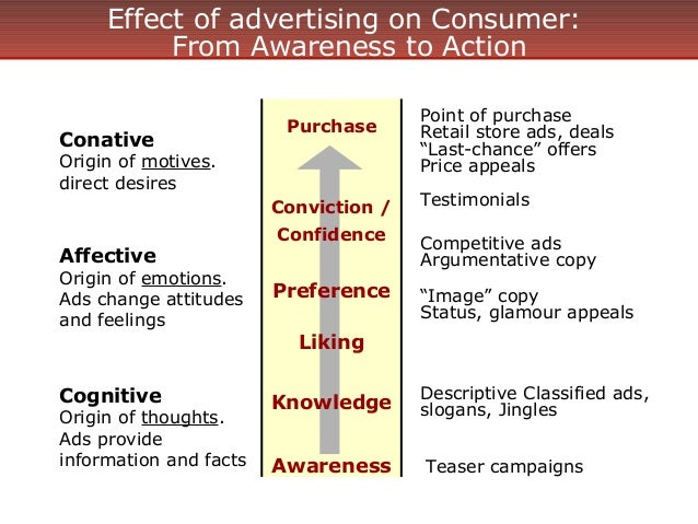 the effects of advertising on consumers Effects of advertising on consumer buying behaviour: with reference to demand for cosmetic products in bangalore, india akwasi ampofo university of madras, chepauk.