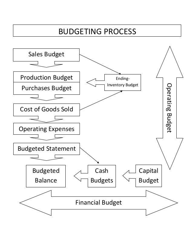 toyota s capital budgeting Management accounting report for toyota motor corporation accounting essay management accounting report for toyota motor corporation capital budgeting.