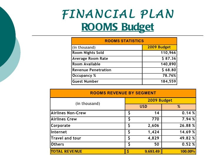 How To Plan Budget For Business