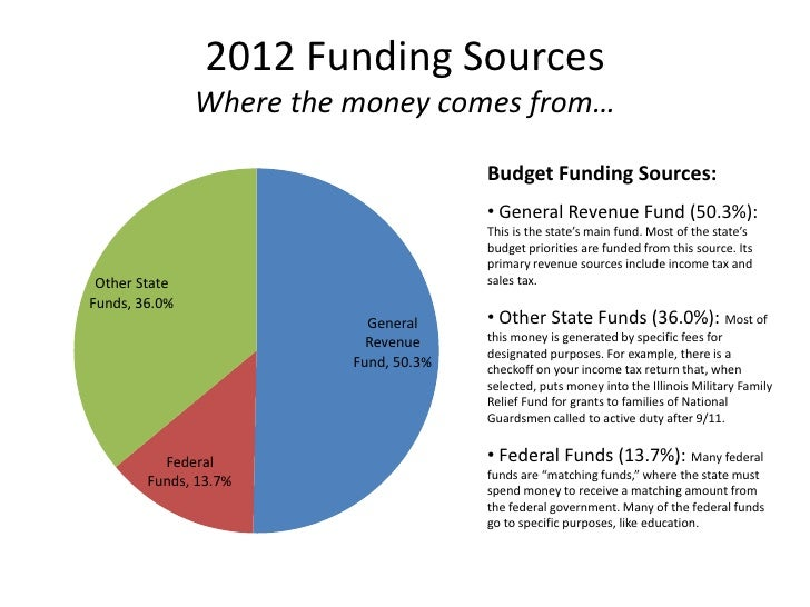 2012 Funding Sources               Where the money comes from…                                       Budget Funding Source...