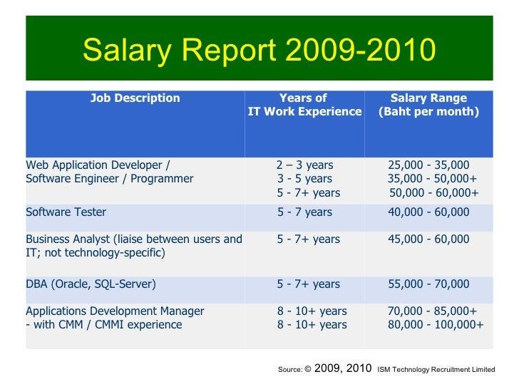 Software Testing Career Skill Development On Bugday