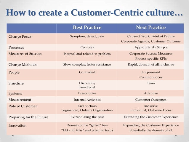 Essay customer centric marketing definition