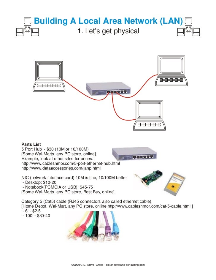 Building A Local Area Network (LAN)                              1. Let's get physicalParts List5 Port Hub - $30 (10M or 1...