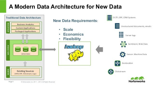 Big Data Architecture, Goals and Challenges
