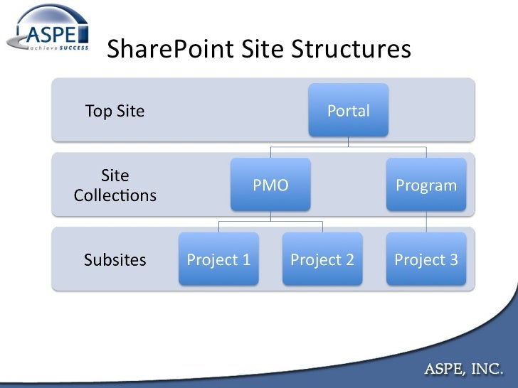 sharepoint project management Hi, infact it exists sharepoint can be used to apply common and practical project management concepts and helps you.