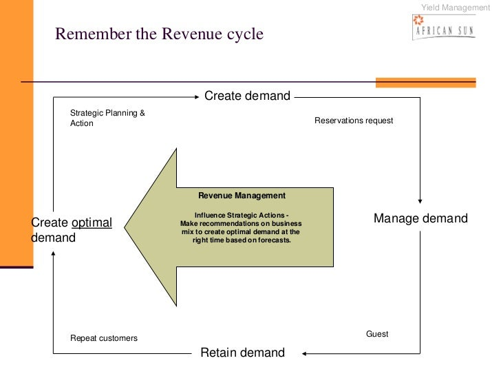 coyote loco revenue management case Pricing and revenue management 7 coyote loco: evaluating opportunities for revenue in services marketing from the london business school and holds.