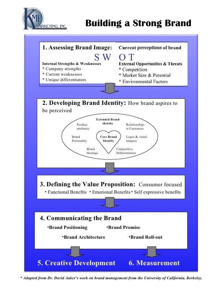 Building a Strong Brand  1. Assessing Brand Image: Internal Strengths & Weaknesses * Company strengths * Current weaknesse...