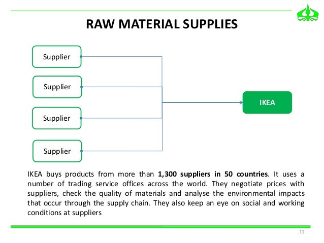 supply chain system of ikea Today, due to its successful supply chain management system ikea is able to achieve cost benefits and offer reduced prices to its customers.