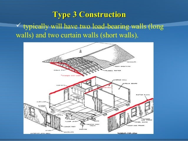 Understanding Building construction