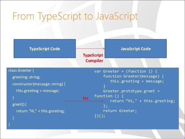 Typescript enum