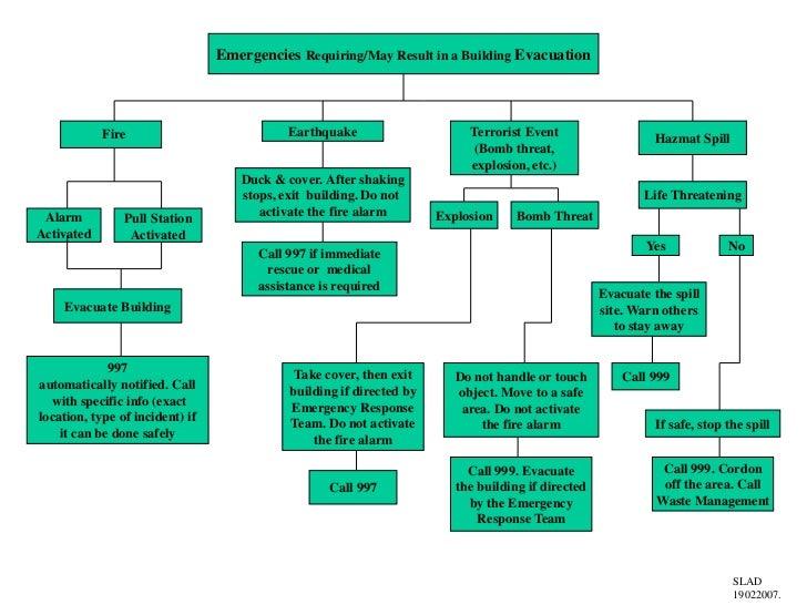 Building Evac Flow Chart