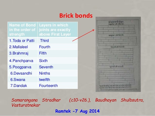 Building materials of ancient india for Names of roofing materials