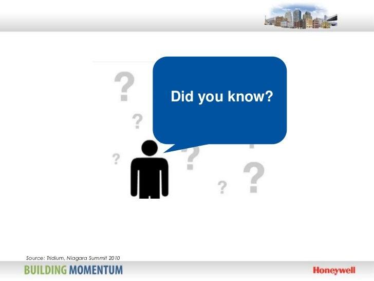 Did you know?    Source: Tridium, Niagara Summit 20101
