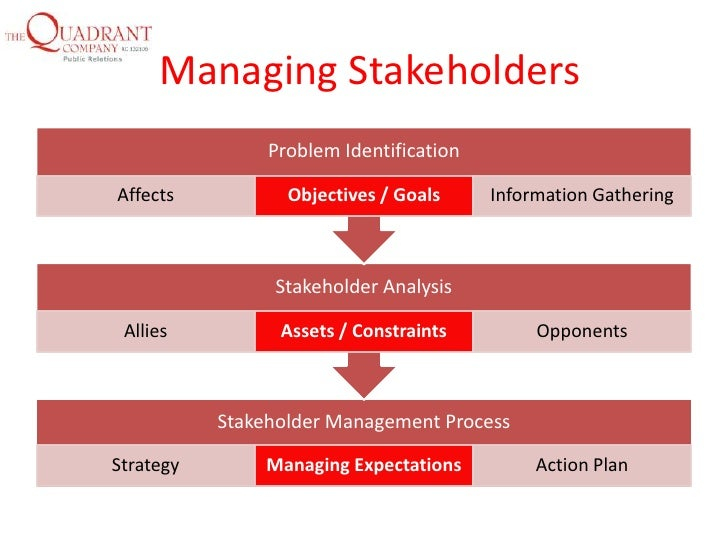 relations with stakeholders through corporate social As corporate social this stakeholder approach to corporate directors are responsible for setting the values and standards within the organization through.