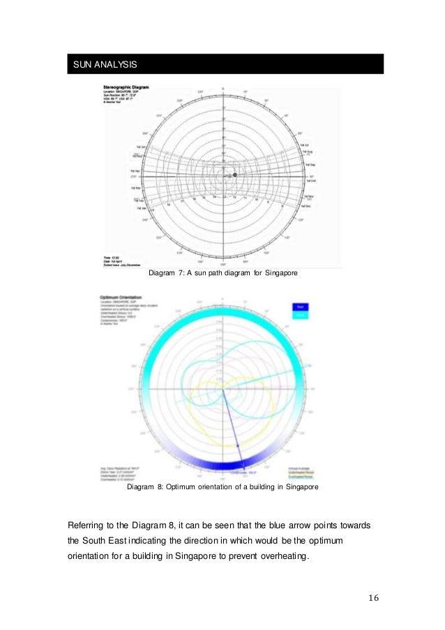 16 Diagram 7 a Sun Path